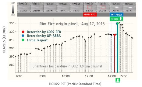 A new enhanced GOES-EFD could be the first to detect the 2013 California Rim fire